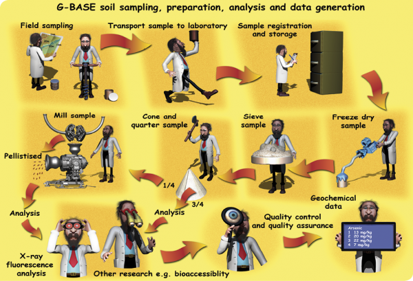 Figure 1  Summary of the G-BASE methodology for soils.