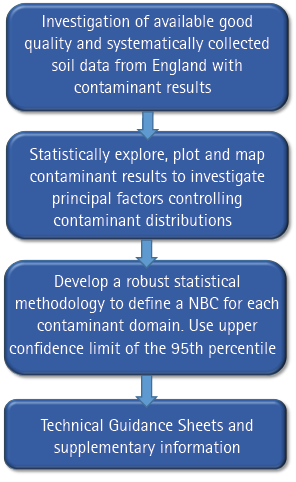 Figure 7 Summary of Normal Background Concentration methodology.